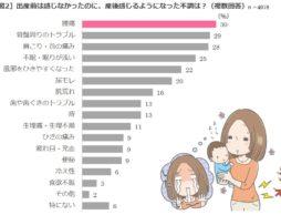 【news】ママの体調は妊娠中よりも産後がツライ!産後あらわれる不調の第1位は「腰痛」