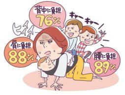 【news】ママ91%が「育児で体に負担」、負担は「腰」「肩」「背中」の順