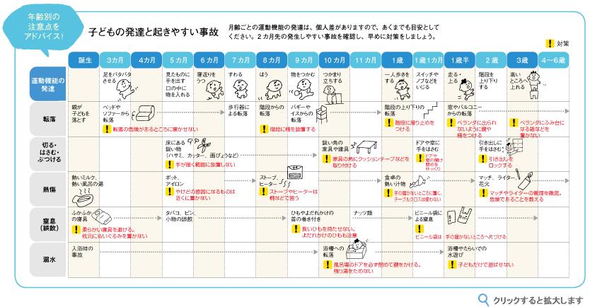 https://www.kosodate.co.jp/miku/vol38/accident.pdf